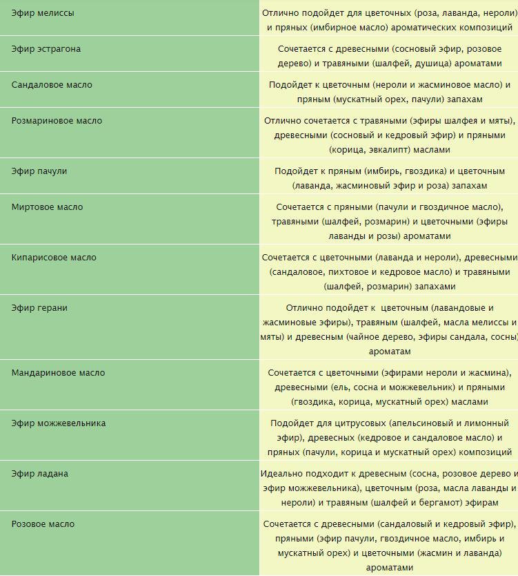 сочетание эфирных масел для духов